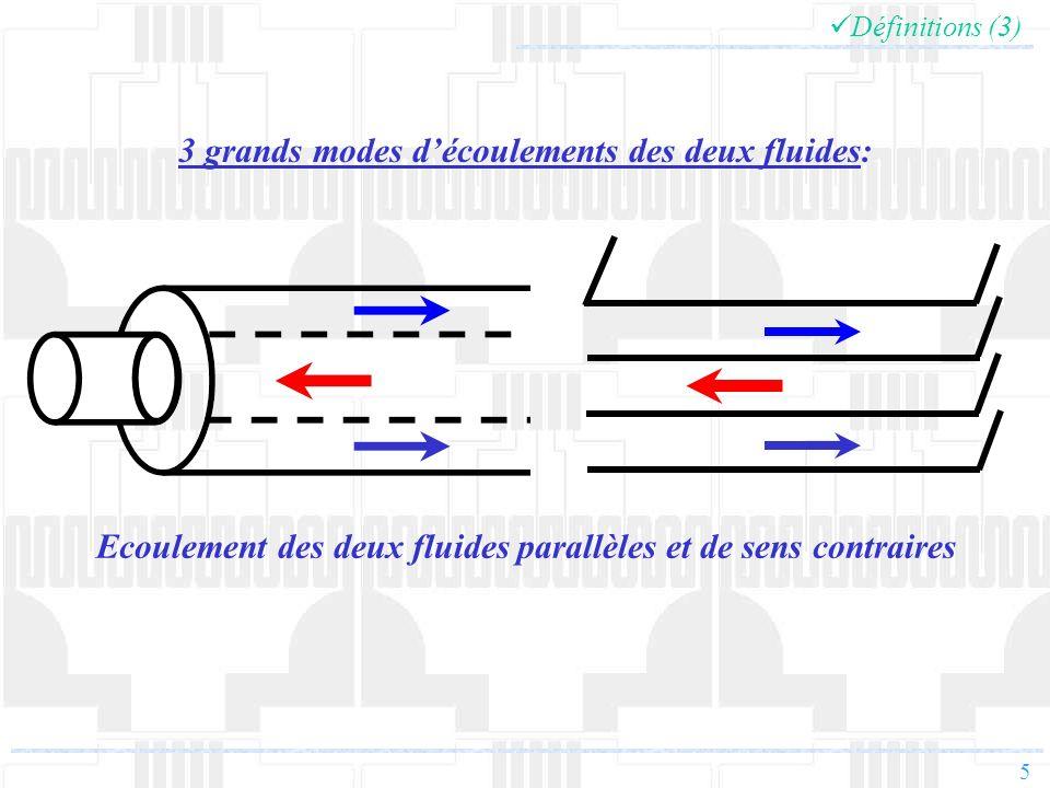 6 Définitions (4) Ecoulement des deux fluides croisés 3 grands modes découlements des deux fluides: