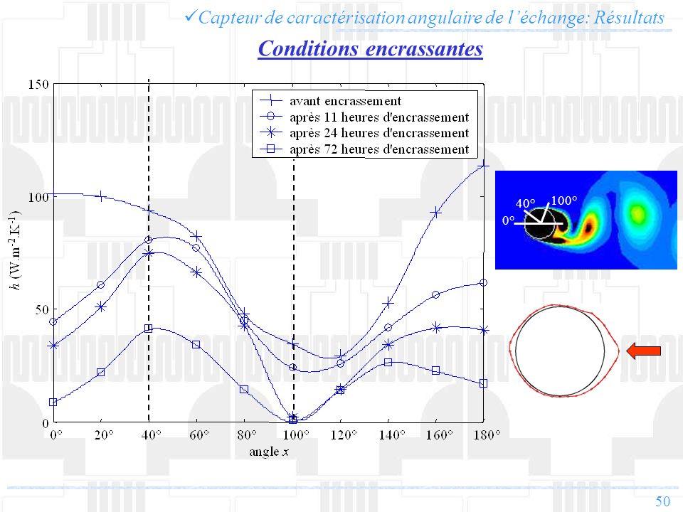 50 Conditions encrassantes Capteur de caractérisation angulaire de léchange: Résultats 40° 100° 0°