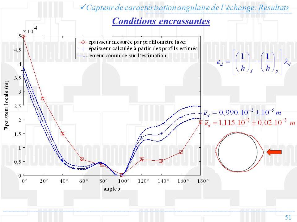 51 Conditions encrassantes Capteur de caractérisation angulaire de léchange: Résultats