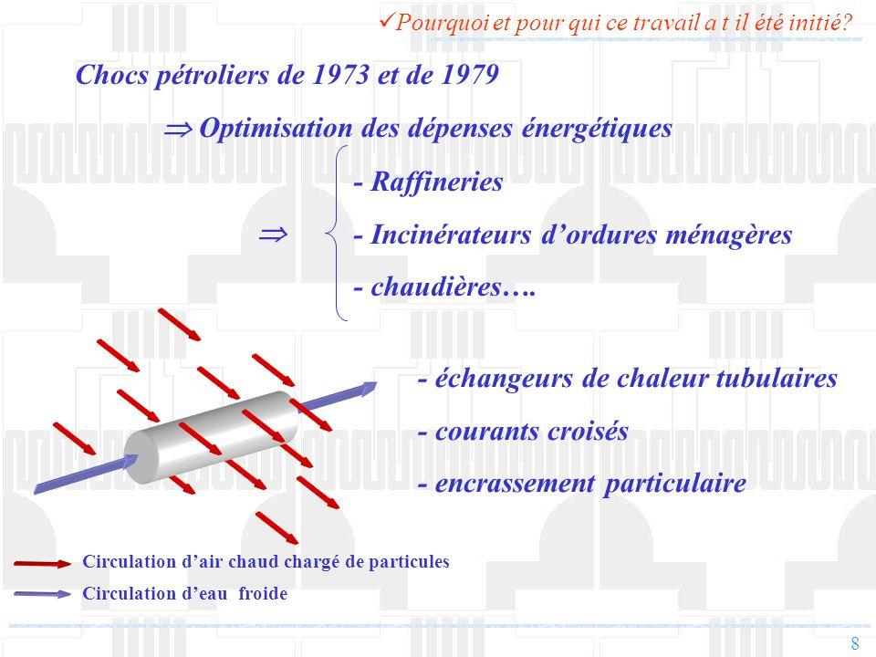 9 Définition des grandeurs caractéristiques: h et R d -Dégradation des performances thermo-hydrauliques - Augmentation de la résistance thermique R d - Diminution du coefficient déchange h - Augmentation de la perte de charge Contexte industriel