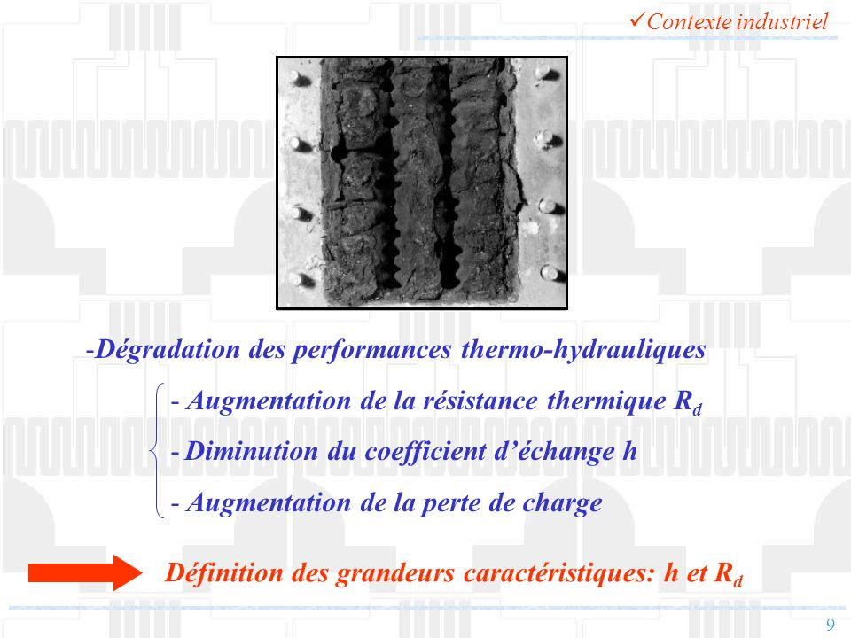9 Définition des grandeurs caractéristiques: h et R d -Dégradation des performances thermo-hydrauliques - Augmentation de la résistance thermique R d