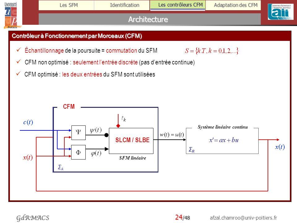 24 /48 afzal.chamroo@univ-poitiers.fr Les SFM Identification Les contrôleurs CFM Adaptation des CFM GdRMACS Architecture Les contrôleurs CFM Contrôleur à Fonctionnement par Morceaux (CFM) Échantillonnage de la poursuite = commutation du SFM CFM non optimisé : seulement lentrée discrète (pas dentrée continue) CFM optimisé : les deux entrées du SFM sont utilisées SLCM / SLBE Système linéaire continu ΣRΣRΣRΣR CFM ΣAΣAΣAΣA SFM linéaire SLCM / SLBE Système linéaire continu ΣRΣRΣRΣR CFM ΣAΣAΣAΣA SFM linéaire