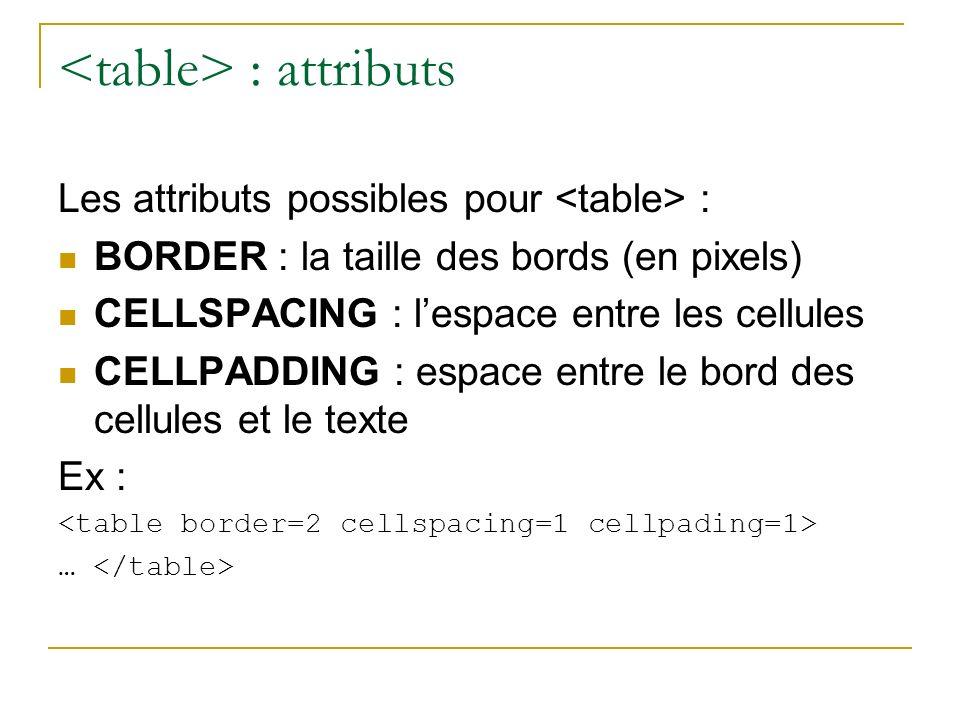 : attributs Les attributs possibles pour : BORDER : la taille des bords (en pixels) CELLSPACING : lespace entre les cellules CELLPADDING : espace entr