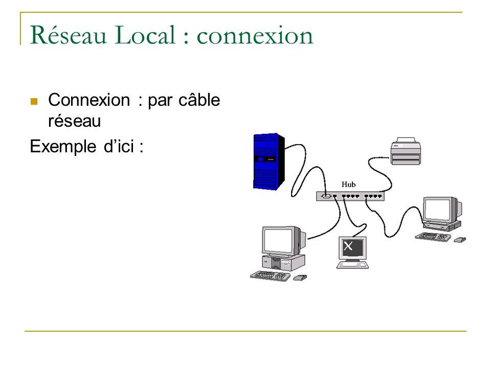 Réseau Local : protocole Pour avoir une information, il faut savoir : - Son nom (ex : le fichier « exo HTML.doc ») - Qui la possède (le serveur ?) - Les règles de communication