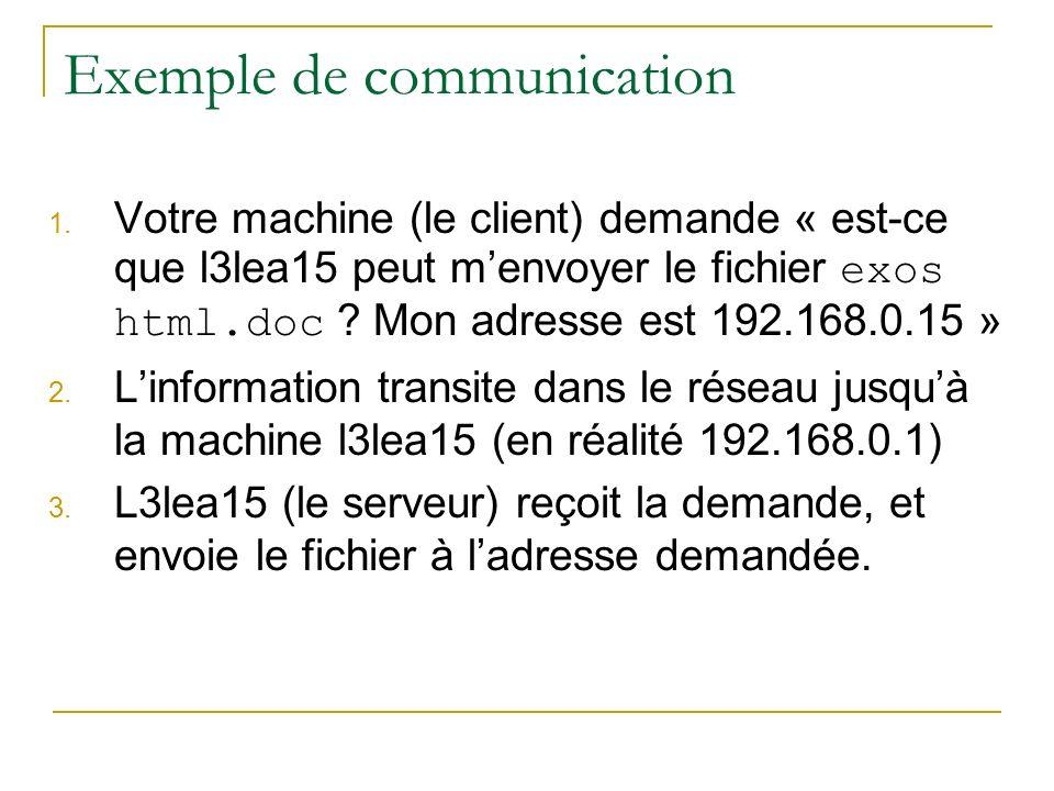 Exemple de communication 1. Votre machine (le client) demande « est-ce que l3lea15 peut menvoyer le fichier exos html.doc ? Mon adresse est 192.168.0.