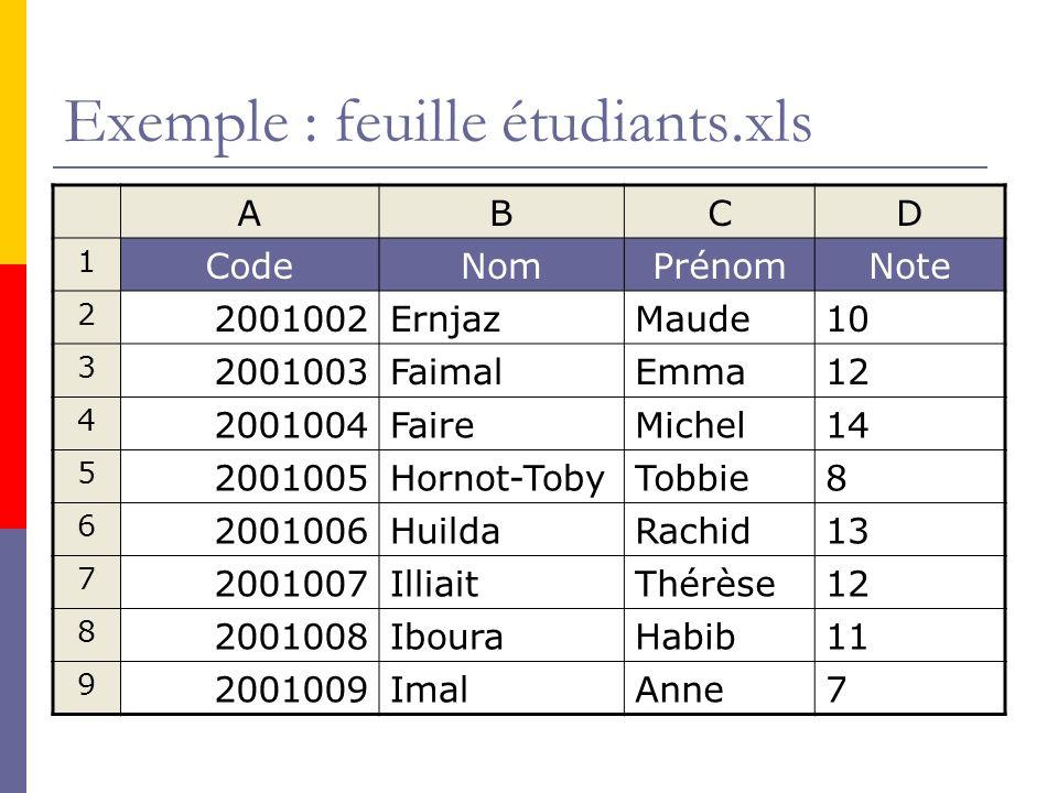 Exemple : feuille étudiants.xls ABCD 1 CodeNomPrénomNote 2 2001002ErnjazMaude10 3 2001003FaimalEmma12 4 2001004FaireMichel14 5 2001005Hornot-TobyTobbi