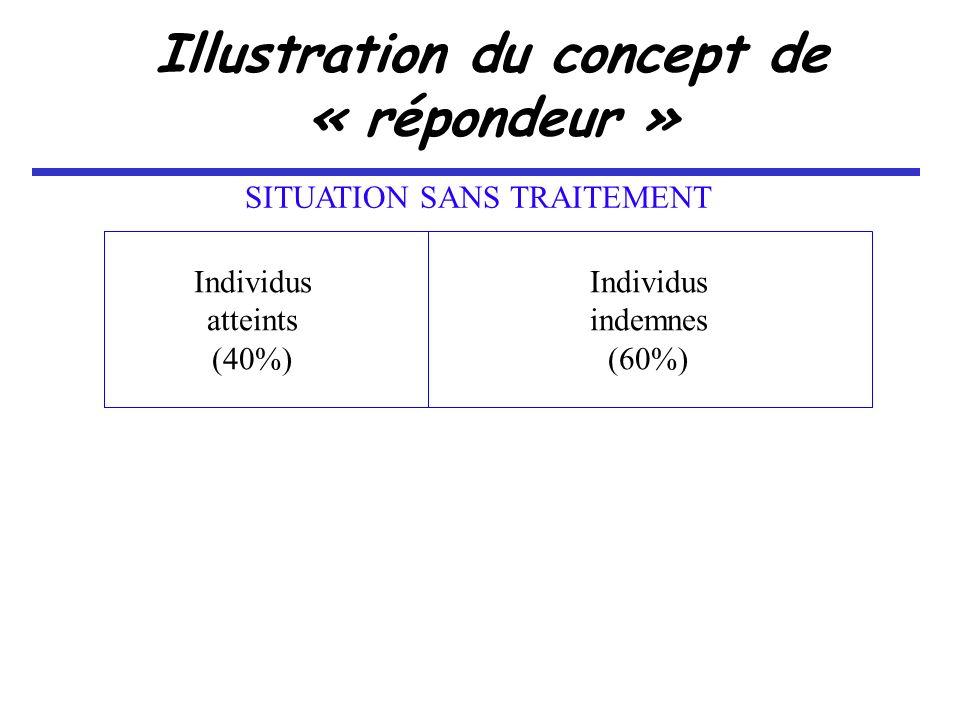 Illustration du concept de « répondeur » Individus indemnes (60%) Individus atteints (40%) SITUATION SANS TRAITEMENT