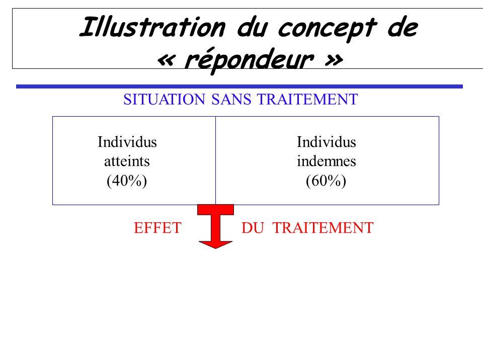 Individus indemnes (60%) Individus atteints (40%) EFFET DU TRAITEMENT SITUATION SANS TRAITEMENT Illustration du concept de « répondeur »