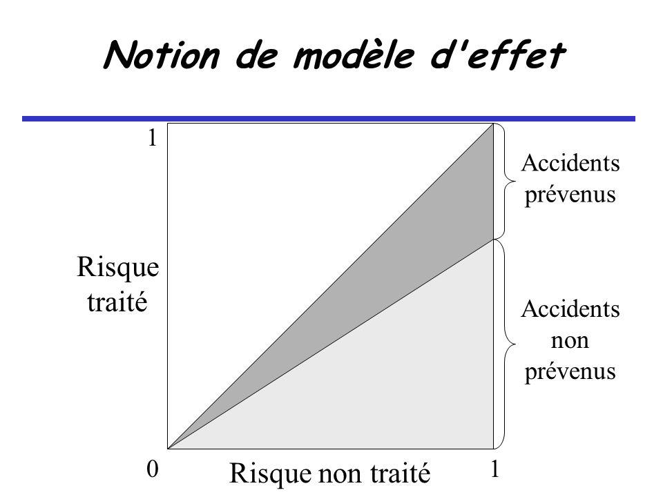 Risque traité Risque non traité 1 10 Accidents prévenus Accidents non prévenus Notion de modèle d effet