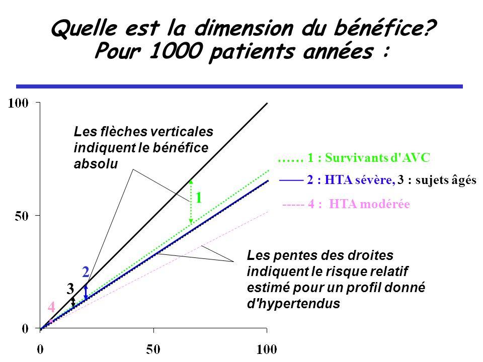 ----- 4 : HTA modérée …… 1 : Survivants d AVC ___ 2 : HTA sévère, 3 : sujets âgés Quelle est la dimension du bénéfice.