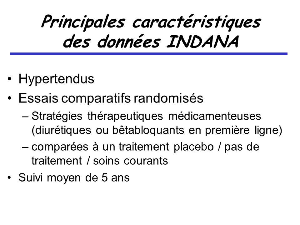 Principales caractéristiques des données INDANA Hypertendus Essais comparatifs randomisés –Stratégies thérapeutiques médicamenteuses (diurétiques ou bêtabloquants en première ligne) –comparées à un traitement placebo / pas de traitement / soins courants Suivi moyen de 5 ans