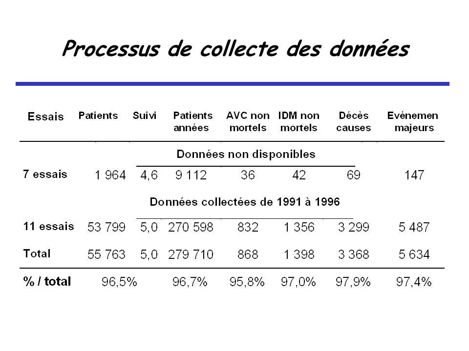 Processus de collecte des données