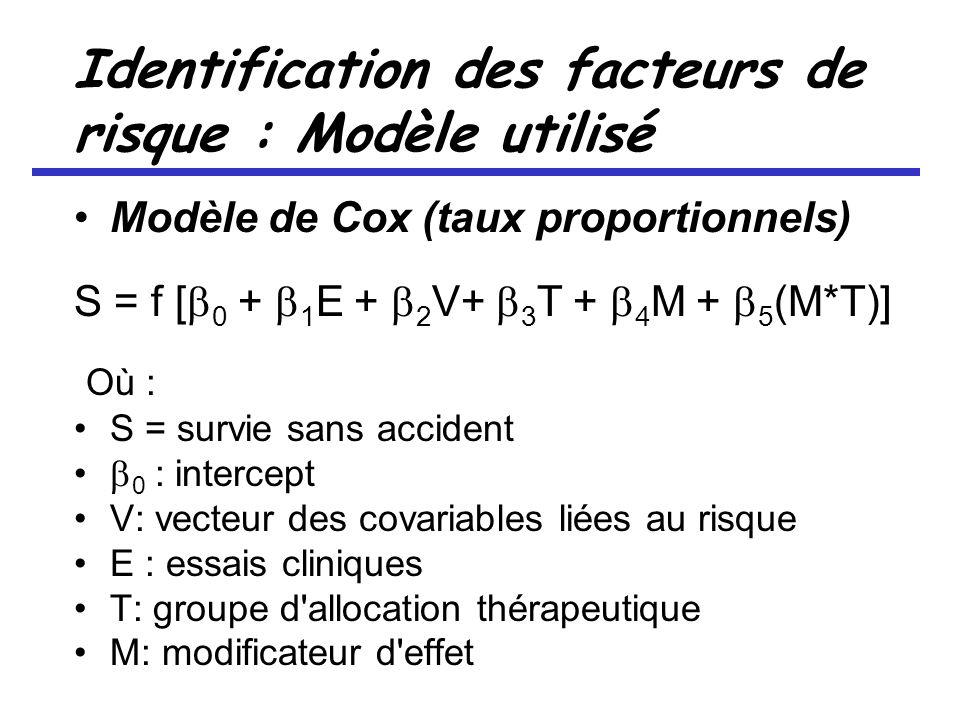 Identification des facteurs de risque : Modèle utilisé Modèle de Cox (taux proportionnels) S = f [ 0 + 1 E + 2 V+ 3 T + 4 M + 5 (M*T)] Où : S = survie sans accident 0 : intercept V: vecteur des covariables liées au risque E : essais cliniques T: groupe d allocation thérapeutique M: modificateur d effet