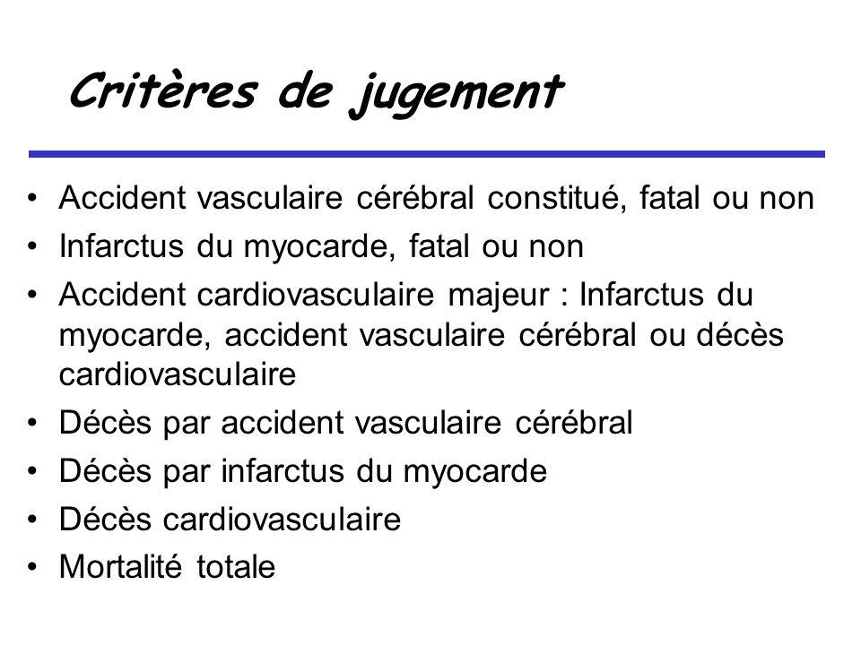 Critères de jugement Accident vasculaire cérébral constitué, fatal ou non Infarctus du myocarde, fatal ou non Accident cardiovasculaire majeur : Infarctus du myocarde, accident vasculaire cérébral ou décès cardiovasculaire Décès par accident vasculaire cérébral Décès par infarctus du myocarde Décès cardiovasculaire Mortalité totale