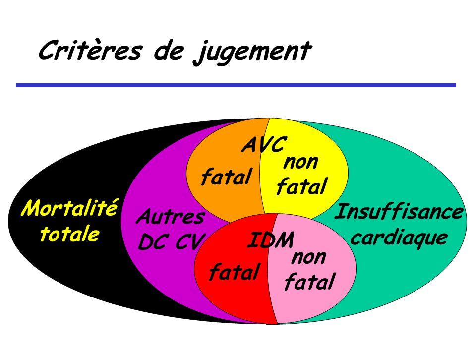 Critères de jugement non fatal AVC fatal non fatal IDM fatal Autres DC CV Mortalité totale Insuffisance cardiaque
