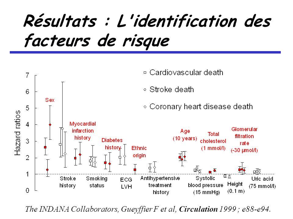 Résultats : L identification des facteurs de risque The INDANA Collaborators, Gueyffier F et al, Circulation 1999 ; e88-e94.