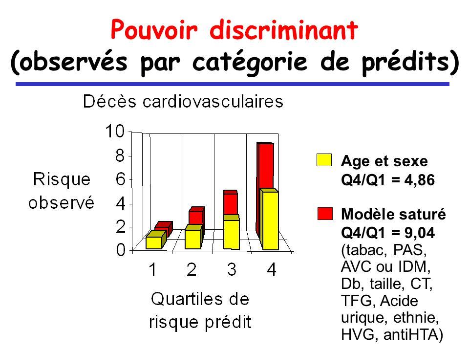 Pouvoir discriminant (observés par catégorie de prédits) Age et sexe Q4/Q1 = 4,86 Modèle saturé Q4/Q1 = 9,04 (tabac, PAS, AVC ou IDM, Db, taille, CT, TFG, Acide urique, ethnie, HVG, antiHTA)