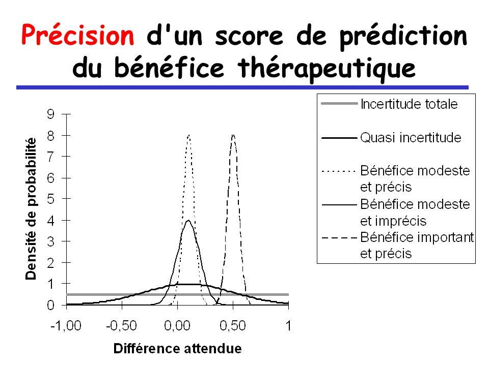 Précision d un score de prédiction du bénéfice thérapeutique