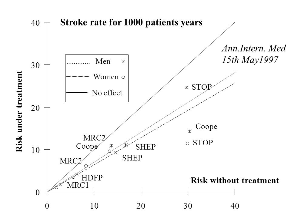 Stroke rate for 1000 patients years STOP Coope SHEP MRC2 MRC1 Coope STOP SHEP MRC2 HDFP 0 10 20 30 40 01020 3040 Risk without treatment Risk under treatment.............