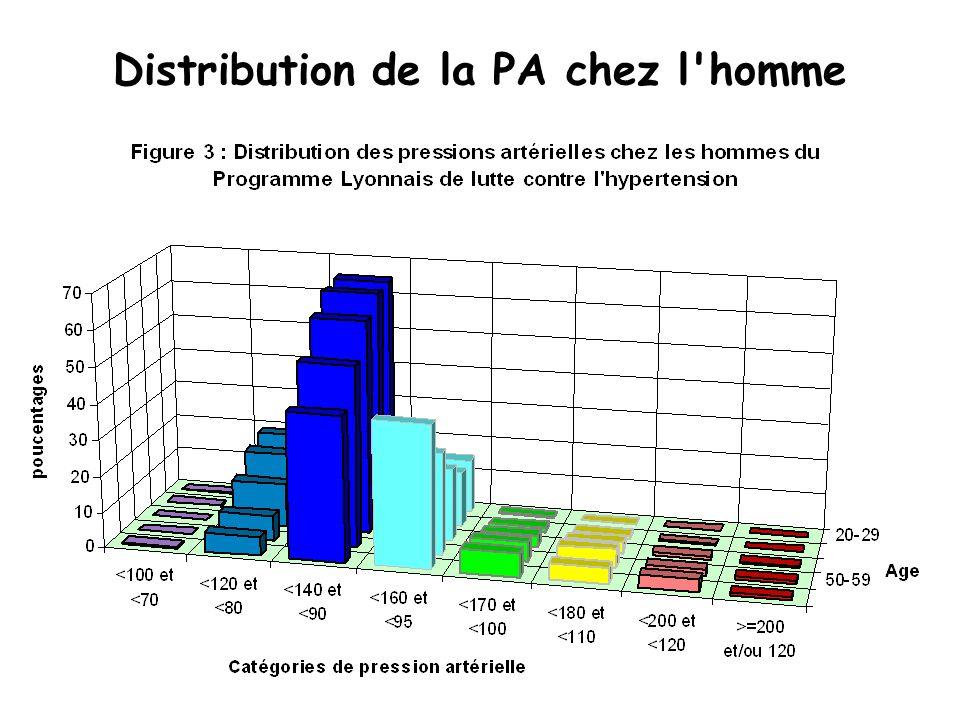 Distribution de la PA chez la femme