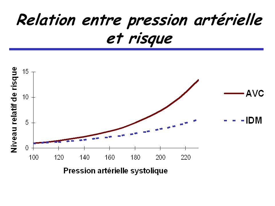 Relation entre pression artérielle et risque