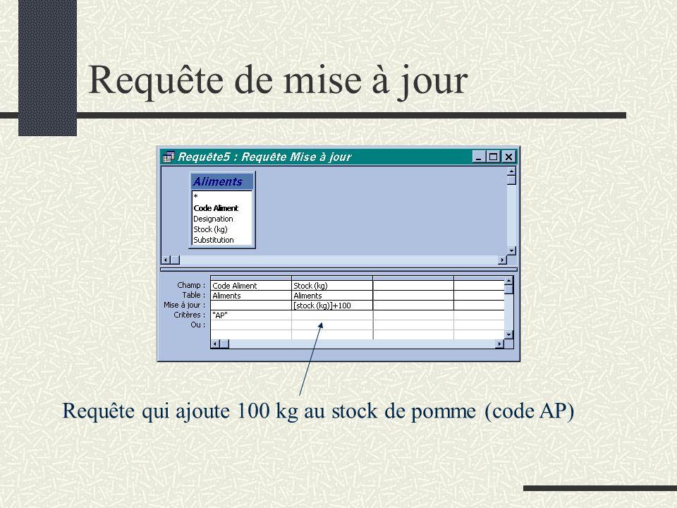 Requête de mise à jour Requête qui ajoute 100 kg au stock de pomme (code AP)