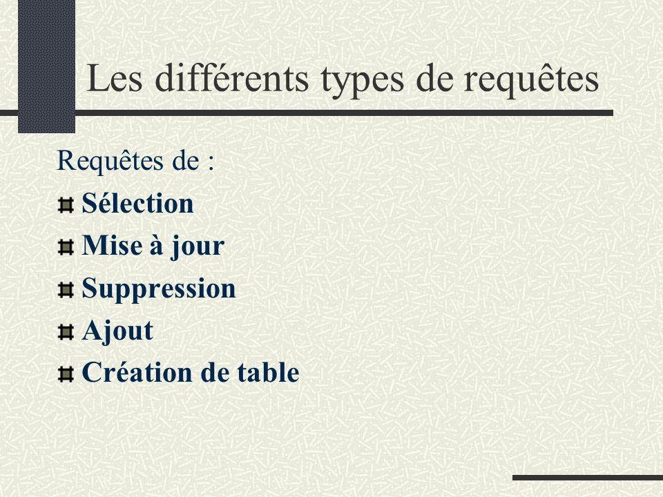 Les différents types de requêtes Requêtes de : Sélection Mise à jour Suppression Ajout Création de table