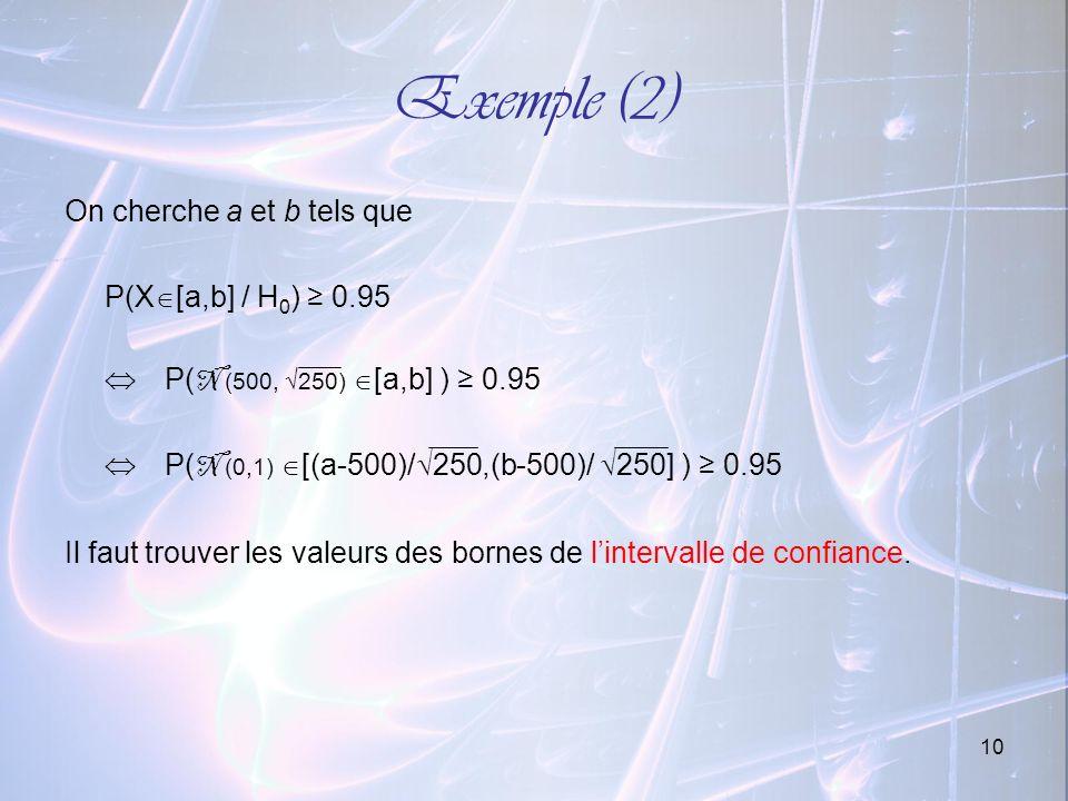 10 Exemple (2) On cherche a et b tels que P(X [a,b] / H 0 ) 0.95 P( N (500, 250) [a,b] ) 0.95 P( N (0,1) [(a-500)/ 250,(b-500)/ 250] ) 0.95 Il faut tr