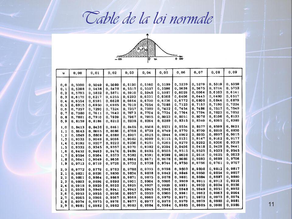 11 Table de la loi normale