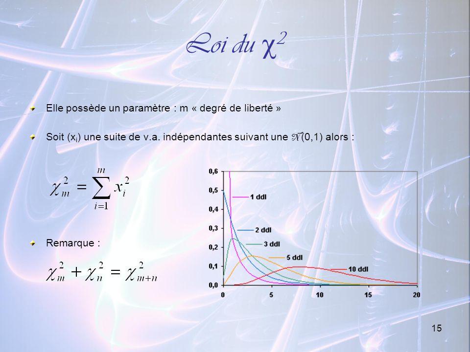 15 Loi du 2 Elle possède un paramètre : m « degré de liberté » Soit (x i ) une suite de v.a. indépendantes suivant une N (0,1) alors : Remarque :