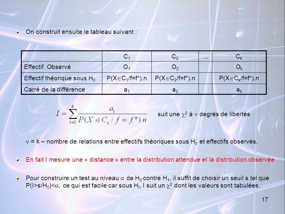 17 On construit ensuite le tableau suivant : suit une 2 à degrés de libertés = k – nombre de relations entre effectifs théoriques sous H 0 et effectif