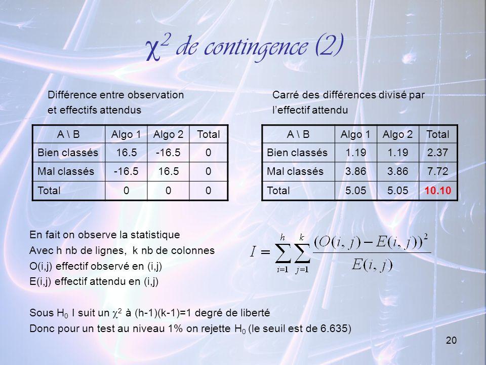 20 2 de contingence (2) Différence entre observation Carré des différences divisé par et effectifs attendusleffectif attendu En fait on observe la sta
