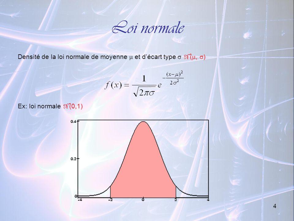 15 Loi du 2 Elle possède un paramètre : m « degré de liberté » Soit (x i ) une suite de v.a.