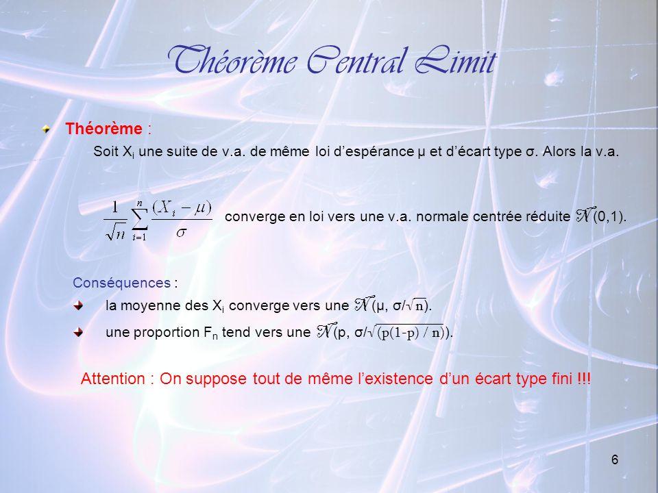 6 Théorème Central Limit Théorème : Soit X i une suite de v.a. de même loi despérance μ et décart type σ. Alors la v.a. converge en loi vers une v.a.