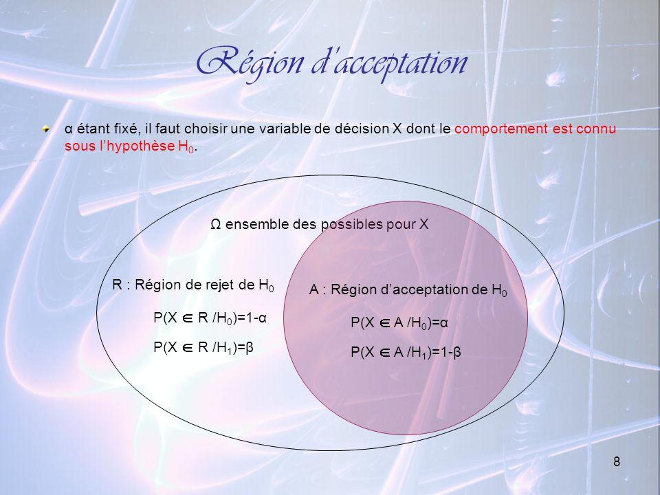8 Région dacceptation α étant fixé, il faut choisir une variable de décision X dont le comportement est connu sous lhypothèse H 0. Ω ensemble des poss