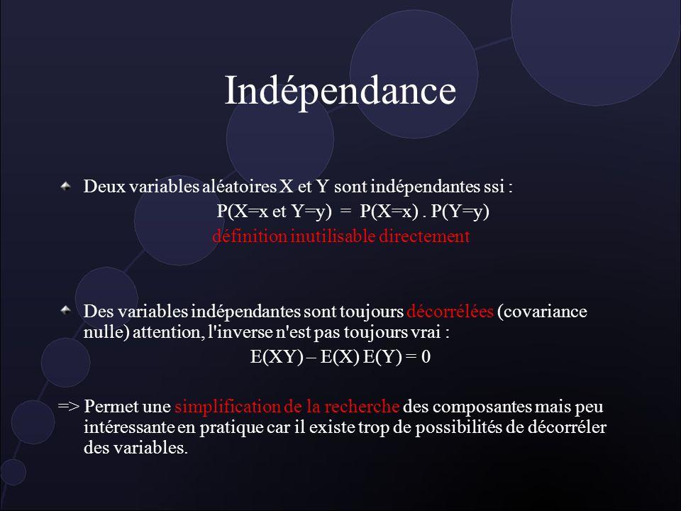 Indépendance Deux variables aléatoires X et Y sont indépendantes ssi : P(X=x et Y=y) = P(X=x).