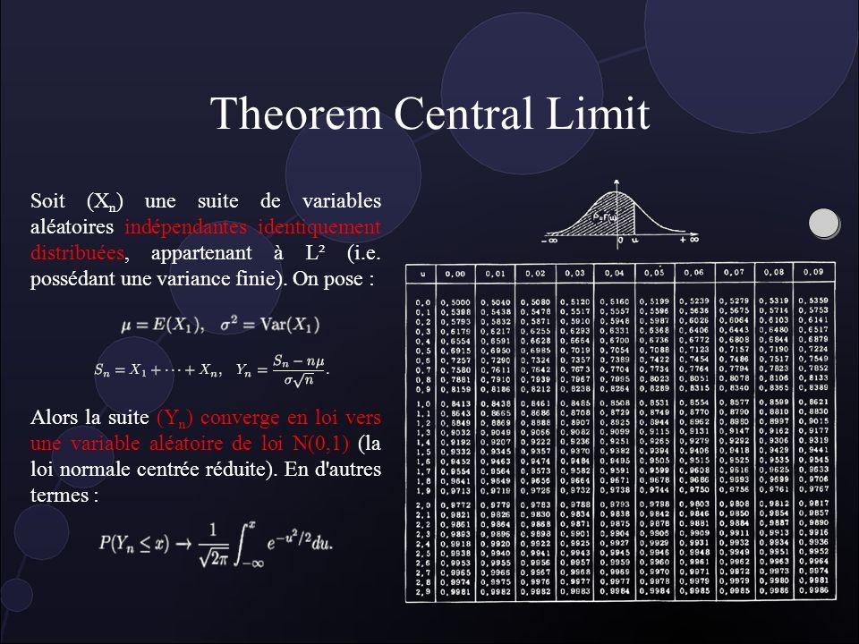 Indépendance Deux variables aléatoires X et Y sont indépendantes ssi : P(X=x et Y=y) = P(X=x). P(Y=y) définition inutilisable directement Des variable