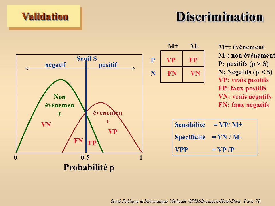 Santé Publique et Informatique Médicale (SPIM-Broussais-Hôtel-Dieu, Paris VI) DiscriminationDiscrimination ValidationValidation Non événemen t négatifpositif Seuil S 0 0.5 1 Probabilité p Sensibilité = VP/ M+ Spécificité= VN / M- VPP = VP /P M+: événement M-: non événement P: positifs (p > S) N: Négatifs (p < S) VP: vrais positifs FP: faux positifs VN: vrais négatifs FN: faux négatifs M+ M- P VP FP N FN VN VN FN VP FP