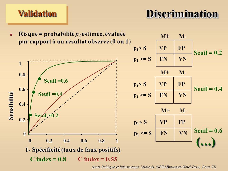 Santé Publique et Informatique Médicale (SPIM-Broussais-Hôtel-Dieu, Paris VI) DiscriminationDiscrimination n Risque = probabilité p 1 estimée, évaluée par rapport à un résultat observé (0 ou 1) ValidationValidation 0 00.20.40.60.81 Sensibilité 0.4 0.6 0.8 1 0.2 1- Spécificité (taux de faux positifs) M+ M- p 1 > S VP FP p 1 <= S FN VN Seuil = 0.2 (…)(…) Seuil = 0.4 Seuil = 0.6 M+ M- p 1 > S VP FP p 1 <= S FN VN M+ M- p 1 > S VP FP p 1 <= S FN VN Seuil =0.2 Seuil =0.4 Seuil =0.6 C index = 0.8 C index = 0.55