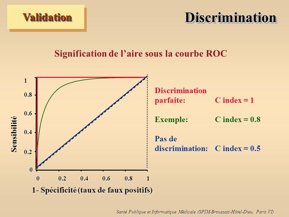 Santé Publique et Informatique Médicale (SPIM-Broussais-Hôtel-Dieu, Paris VI) DiscriminationDiscrimination Estimations p du modèle de prédiction Pour les MaladesPour les non malades 0.7.0.1 0.6.0.3 0.2.0.7 0.5.0.4 0.2 0.8 ValidationValidation Interprétation du C index …On envisage toutes les paires possibles: Paires concordante ex-aequo concordante discordante Concordantes + ½ ex-aequo C index = ---------------------------------------- Toutes les paires