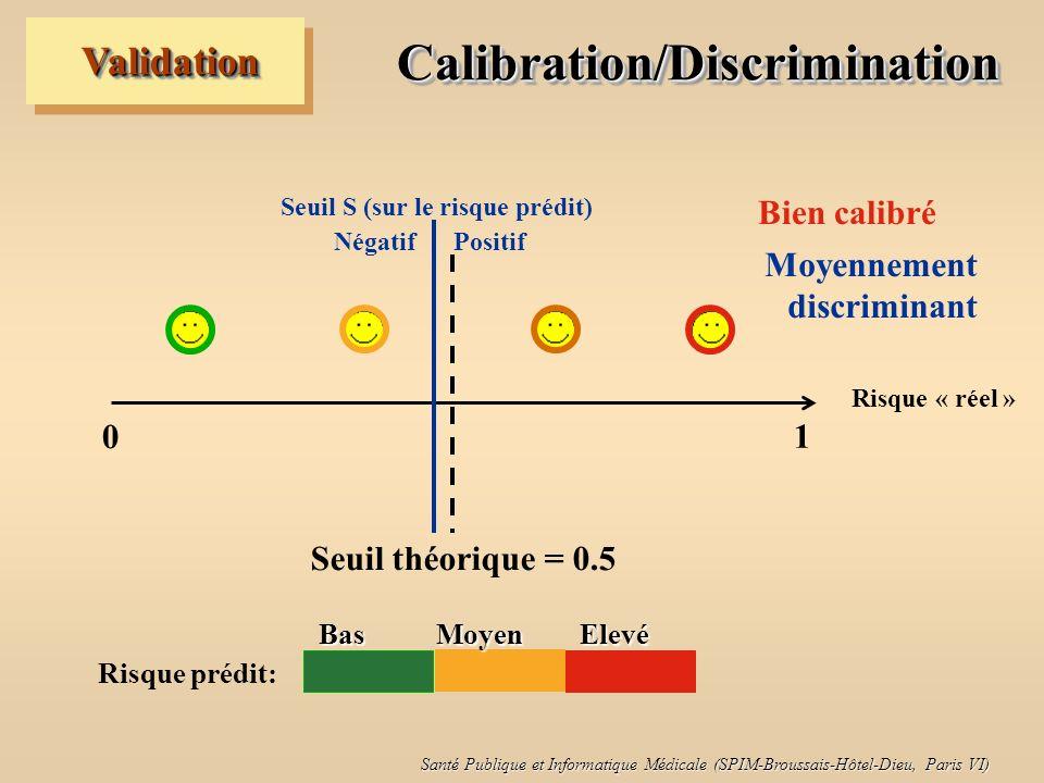 Santé Publique et Informatique Médicale (SPIM-Broussais-Hôtel-Dieu, Paris VI) Calibration/DiscriminationCalibration/Discrimination ValidationValidatio