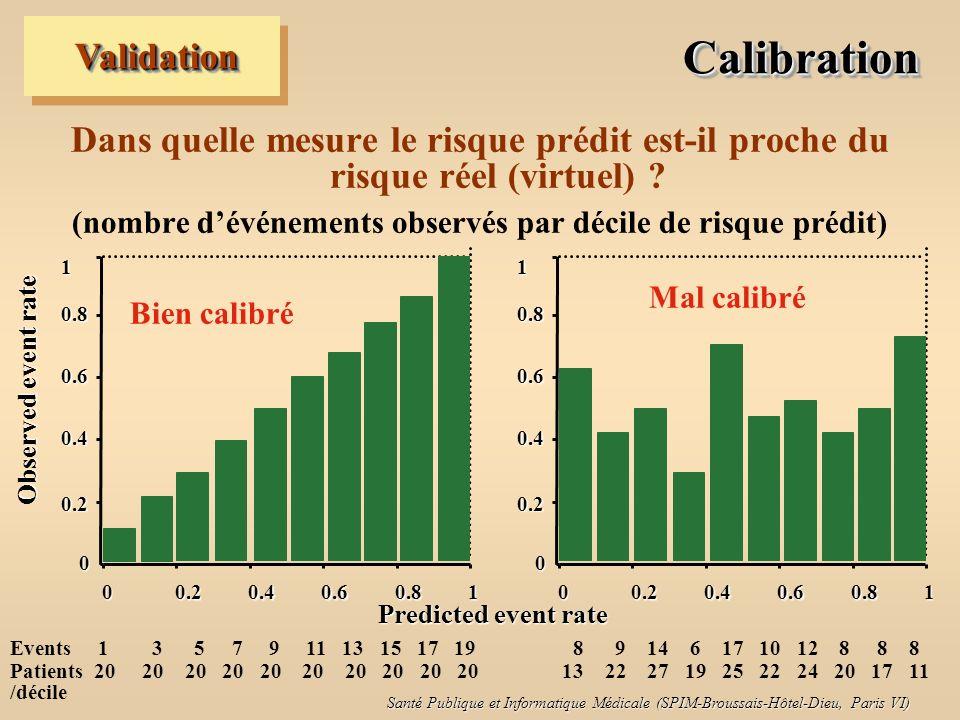 Santé Publique et Informatique Médicale (SPIM-Broussais-Hôtel-Dieu, Paris VI) CalibrationCalibration Dans quelle mesure le risque prédit est-il proche du risque réel (virtuel) .