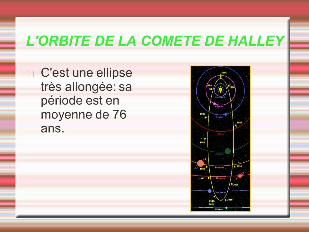 L'ORBITE DE LA COMETE DE HALLEY C'est une ellipse très allongée: sa période est en moyenne de 76 ans.