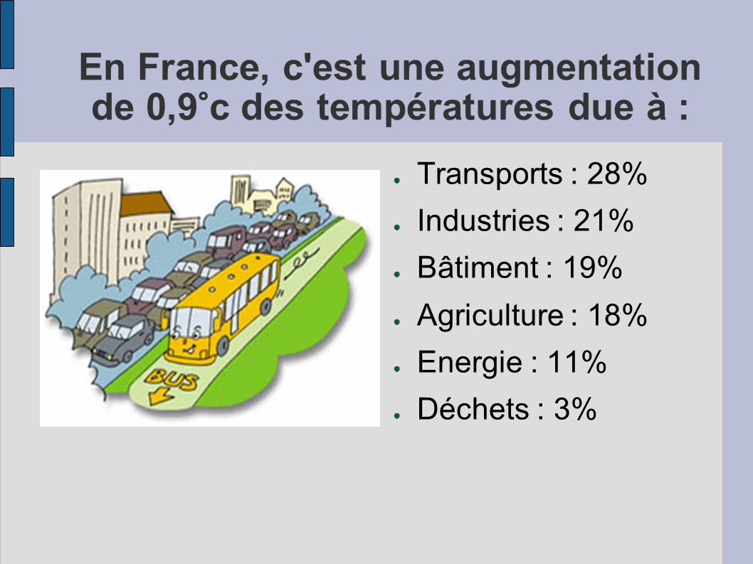 En France, c est une augmentation de 0,9°c des températures due à : Transports : 28% Industries : 21% Bâtiment : 19% Agriculture : 18% Energie : 11% Déchets : 3%
