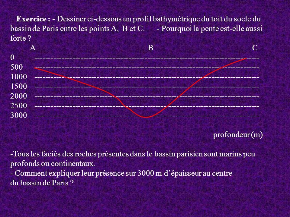 Exercice : - Dessiner ci-dessous un profil bathymétrique du toit du socle du bassin de Paris entre les points A, B et C. - Pourquoi la pente est-elle