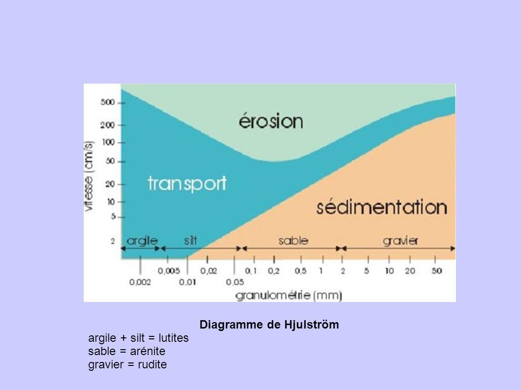 Diagramme de Hjulström argile + silt = lutites sable = arénite gravier = rudite