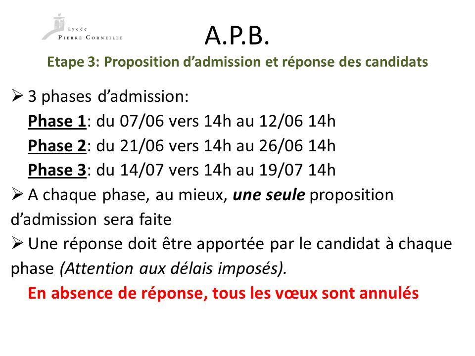 A.P.B. Etape 3: Proposition dadmission et réponse des candidats 3 phases dadmission: Phase 1: du 07/06 vers 14h au 12/06 14h Phase 2: du 21/06 vers 14