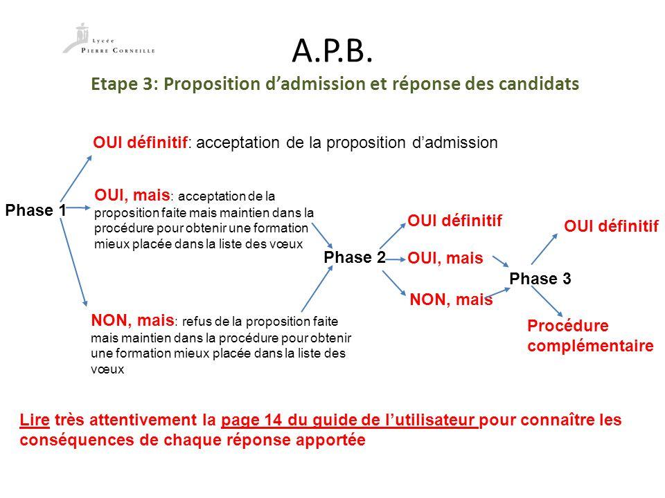 A.P.B. Etape 3: Proposition dadmission et réponse des candidats OUI définitif: acceptation de la proposition dadmission OUI, mais : acceptation de la