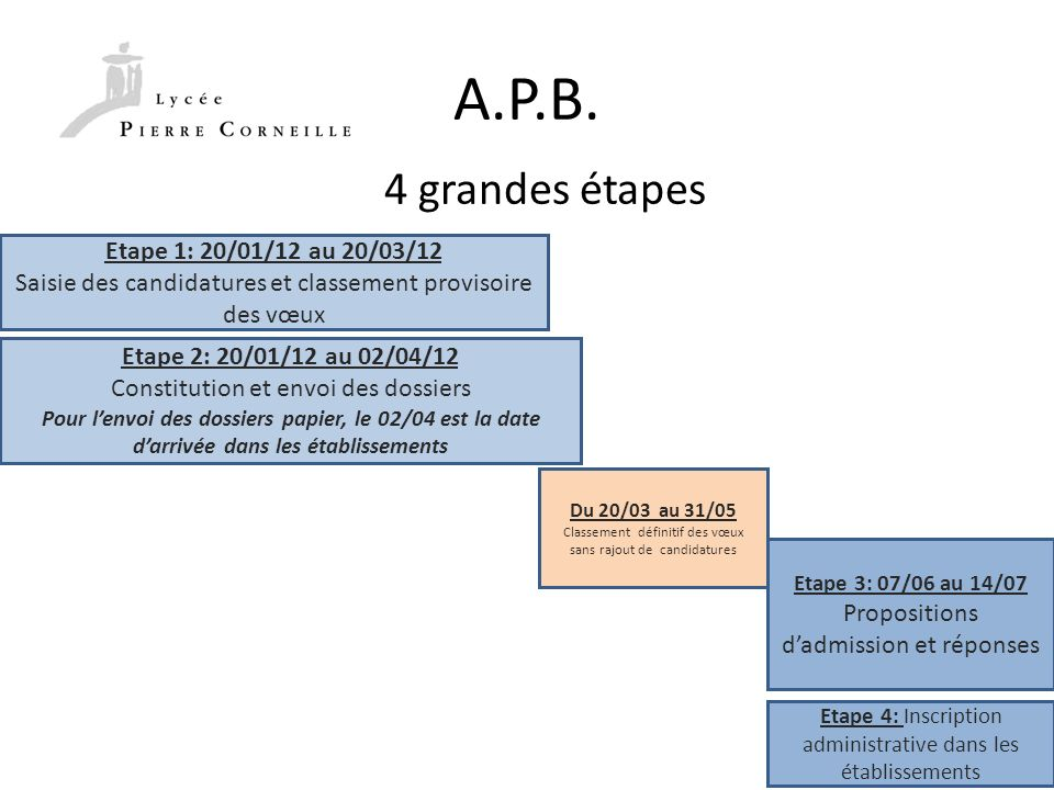 A.P.B. 4 grandes étapes Etape 1: 20/01/12 au 20/03/12 Saisie des candidatures et classement provisoire des vœux Etape 2: 20/01/12 au 02/04/12 Constitu
