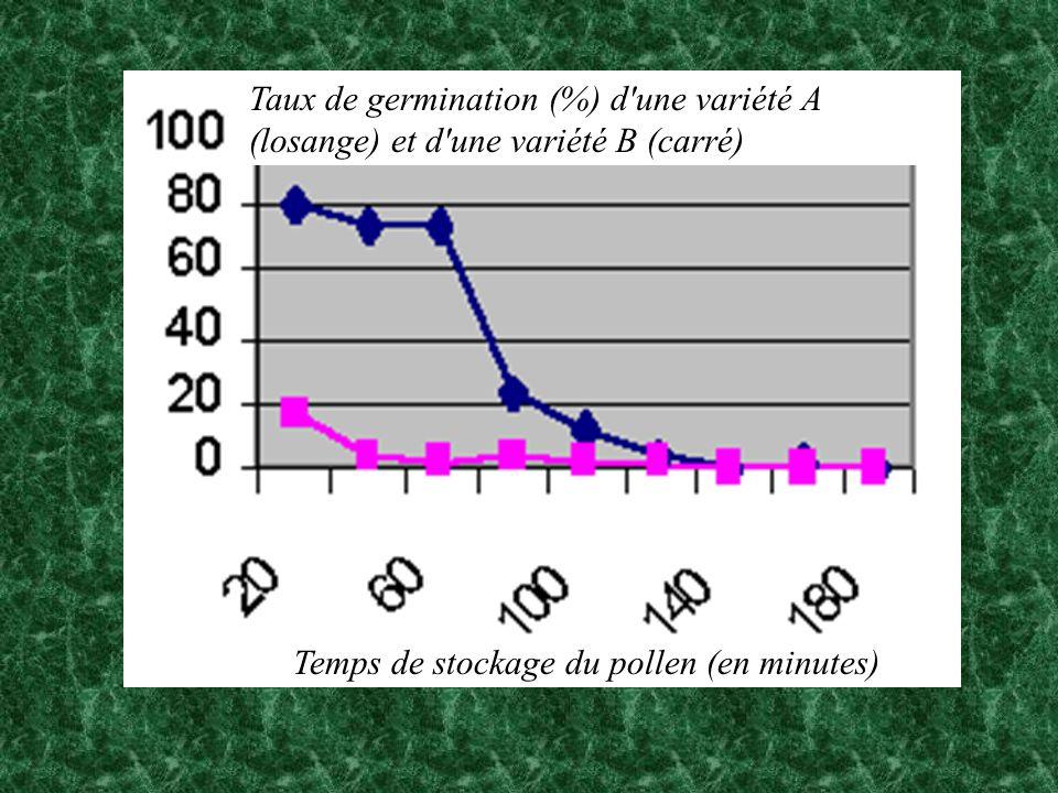 Taux de germination (%) d'une variété A (losange) et d'une variété B (carré) Temps de stockage du pollen (en minutes)